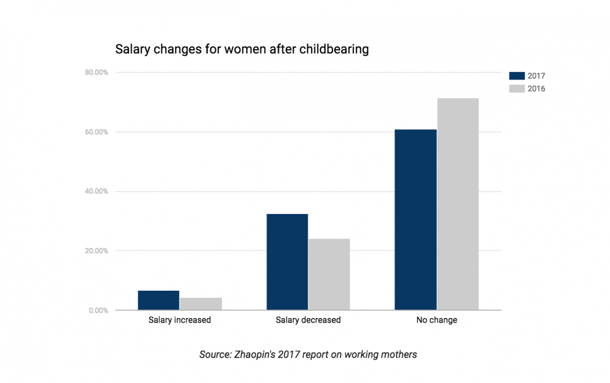 Zhaopin's survey found that 32.5% of women saw their salaries decline after childbearing in 2017, compared with 24.2% for 2016.